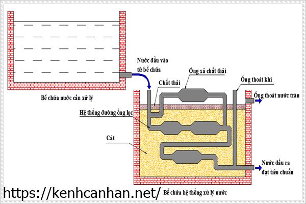 điện hóa là một cách trong xử lý nước thải bằng phương pháp oxi hóa khử